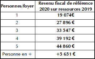2020 plafonds ressources OPAH PNR BRENNE copie2 copie